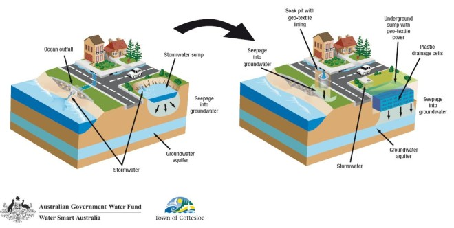 Groundwater aquifer recharge